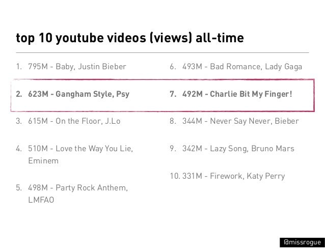 top 10 youtube videos (views) all-time1. 795M - Baby, Justin Bieber     6. 493M - Bad Romance, Lady Gaga2. 623M - Gangham ...