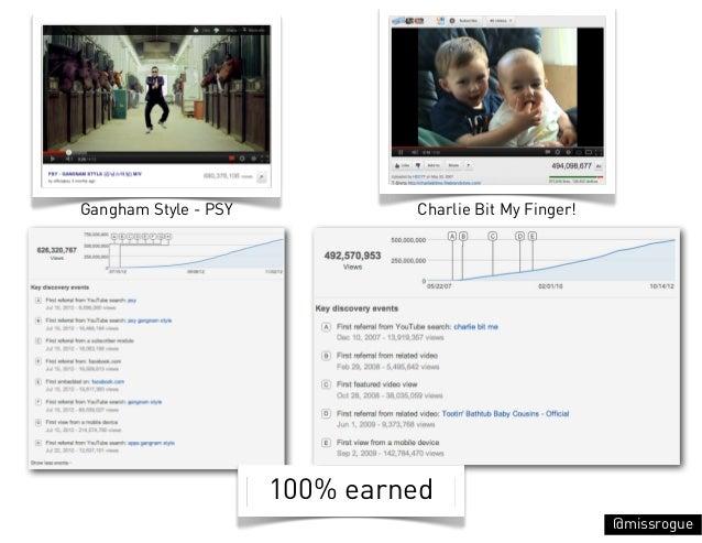 Gangham Style - PSY            Charlie Bit My Finger!                      100% earned                                    ...