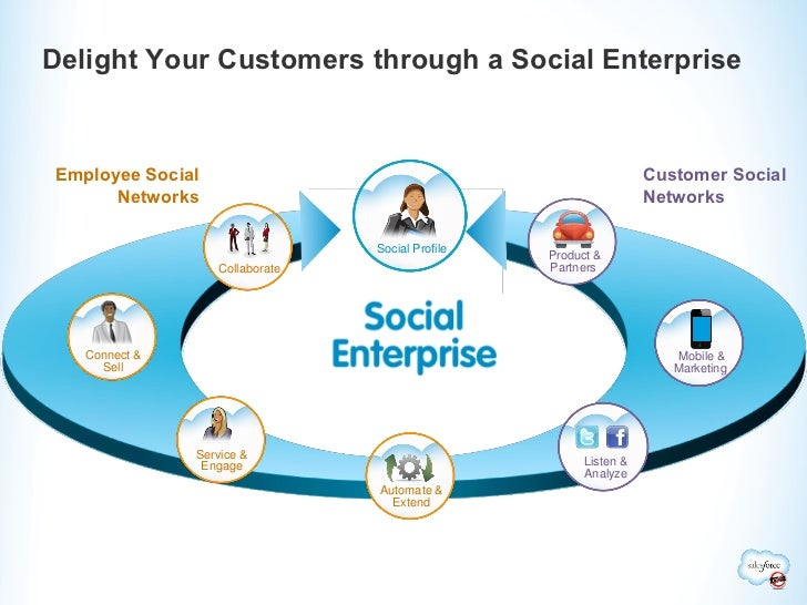 Delight Your Customers through a Social EnterpriseEmployee Social                                                   Custom...