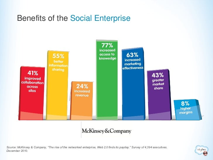 "Benefits of the Social EnterpriseSource: McKinsey & Company, ""The rise of the networked enterprise, Web 2.0 finds its payd..."