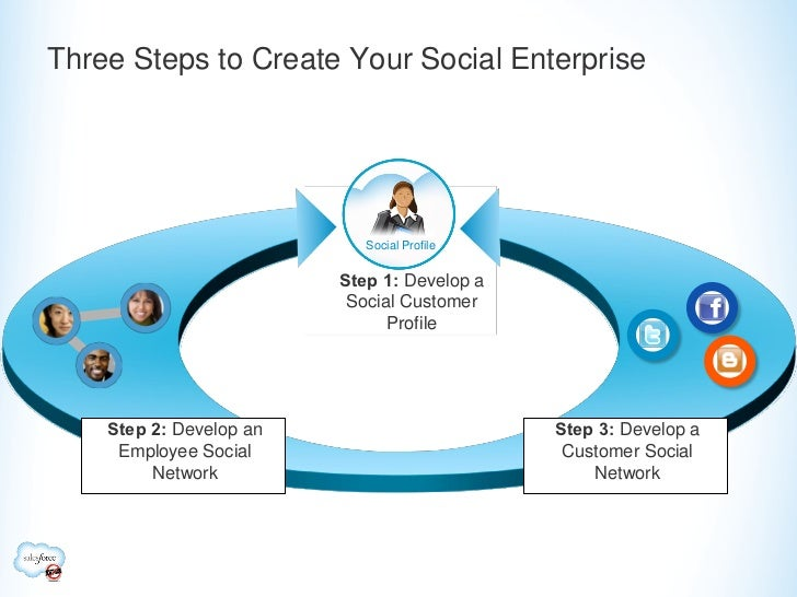 Three Steps to Create Your Social Enterprise                            Social Profile                         Step 1: Dev...