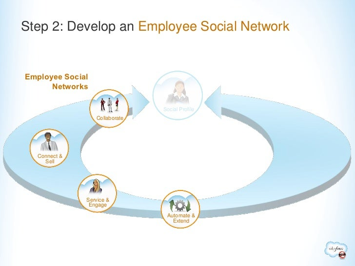 Step 2: Develop an Employee Social NetworkEmployee Social      Networks                                Social Profile     ...
