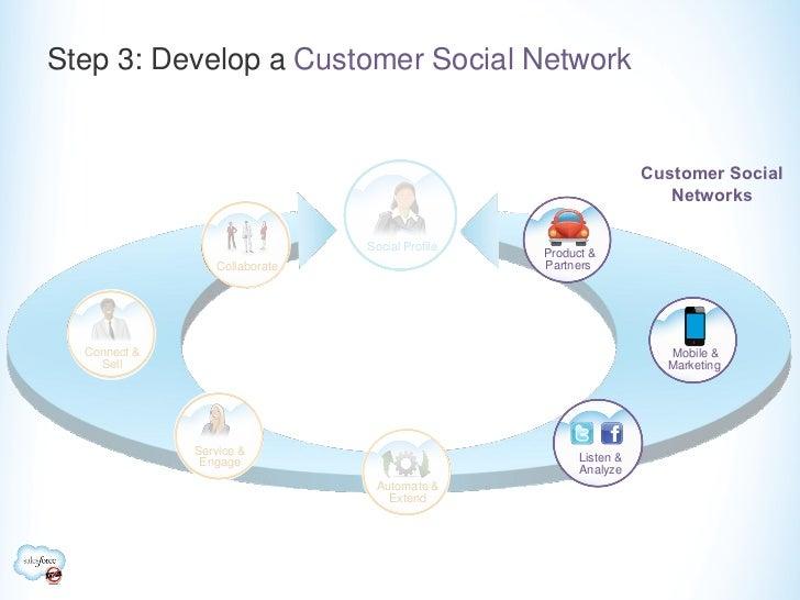 Step 3: Develop a Customer Social Network                                                                 Customer Social ...