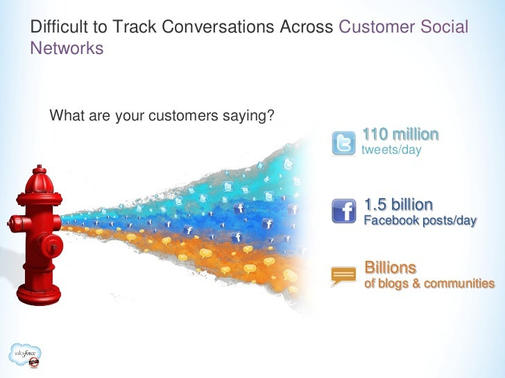 Difficult to Track Conversations Across Customer SocialNetworks  What are your customers saying?                          ...