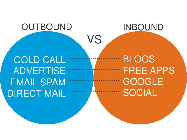 OUTBOUND         INBOUND              VS COLD CALL         BLOGS ADVERTISE         FREE APPSEMAIL SPAM         GOOGLEDIREC...