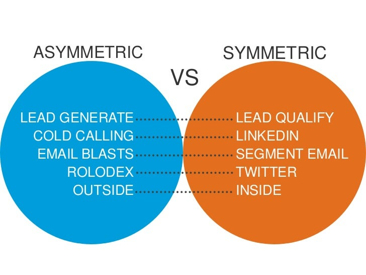 ASYMMETRIC           SYMMETRIC                 VSLEAD GENERATE          LEAD QUALIFY  COLD CALLING         LINKEDIN  EMAIL...