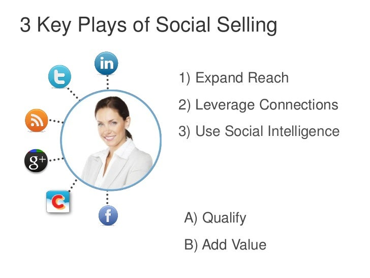 3 Key Plays of Social Selling                 1) Expand Reach                 2) Leverage Connections                 3) U...