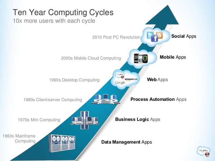 Ten Year Computing Cycles    10x more users with each cycle                                           2010 Post PC Revolut...