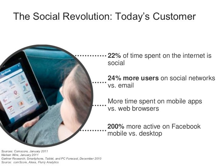 The Social Revolution: Today's Customer                                                                       22% of time ...