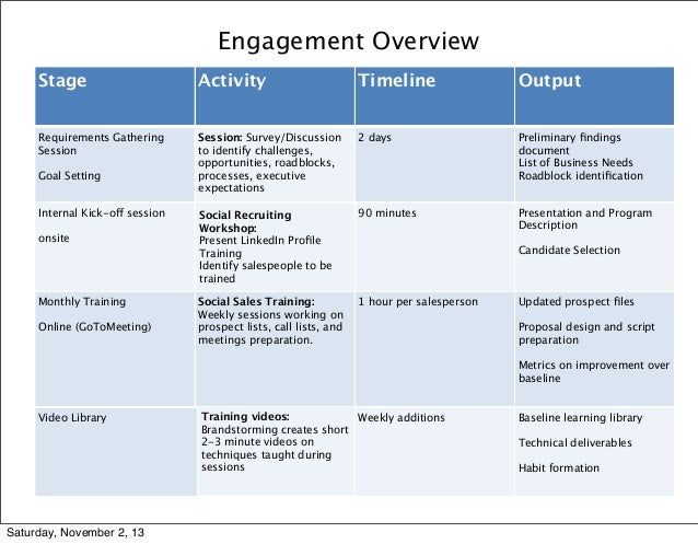 Engagement Overview Stage  Activity  Timeline  Output  Requirements Gathering Session  Session: Survey/Discussion to ident...