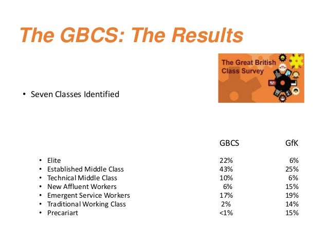The GBCS: The Results • Seven Classes Identified GBCS GfK • Elite 22% 6% • Established Middle Class 43% 25% • Technical Mi...