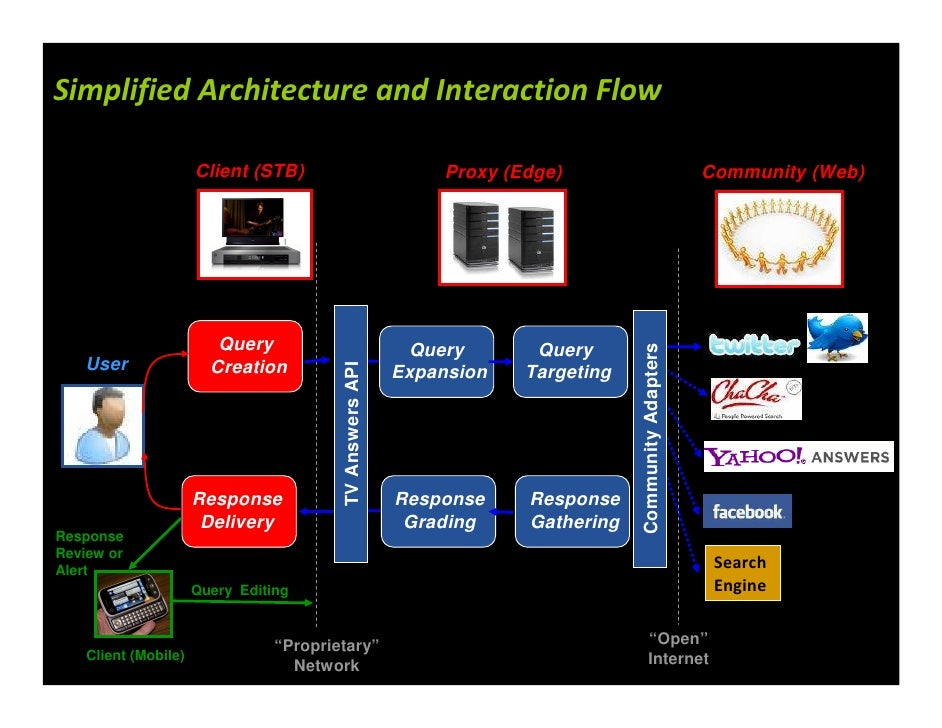 Simplified Architecture and Interaction Flow                        Client (STB)                             Proxy (Edge) ...