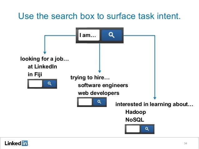 Use the search box to surface task intent. I am…  looking for a job… at LinkedIn in Fiji  trying to hire… software enginee...