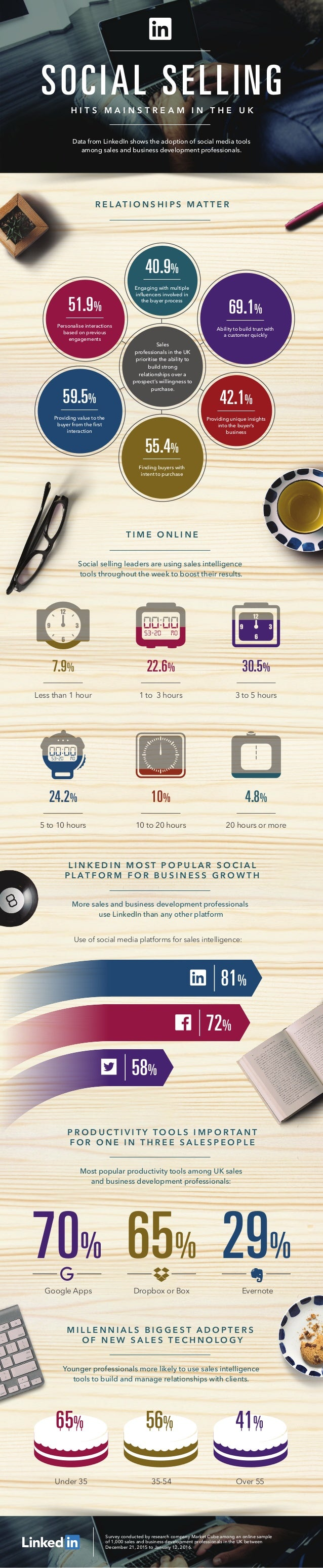 Data from LinkedIn shows the adoption of social media tools among sales and business development professionals. SOCIAL SEL...