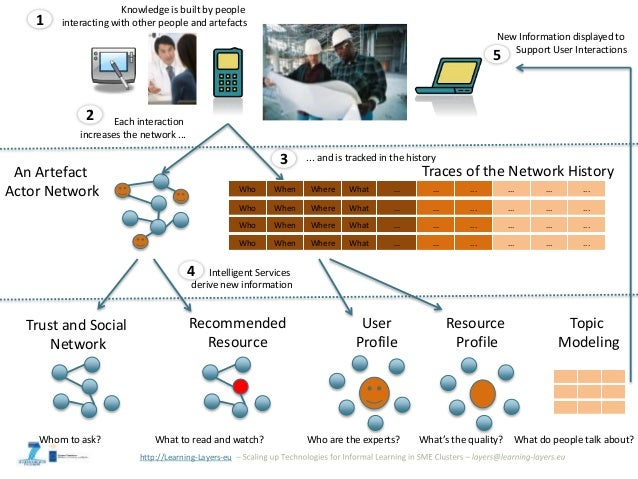http://Learning-Layers-eu Who When Where What ... ... ... ... ... ... An Artefact Actor Network User Profile Resource Prof...