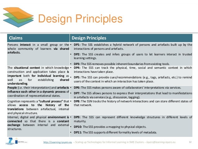 http://Learning-Layers-eu Design Principles 12 Claims Design Principles Persons interact in a small group or the whole com...
