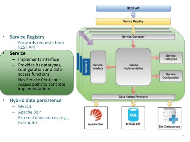 14 • Service Registry – Forwards requests from REST API • Service – Implements interface – Provides its datatypes, configu...