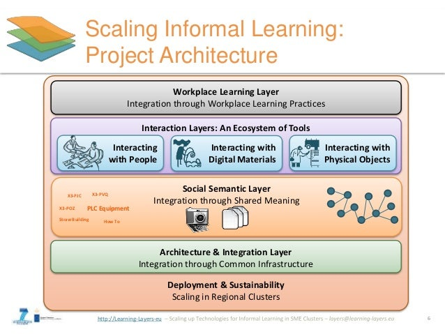 http://Learning-Layers-eu Deployment & Sustainability Scaling in Regional Clusters Architecture & Integration Layer Integr...