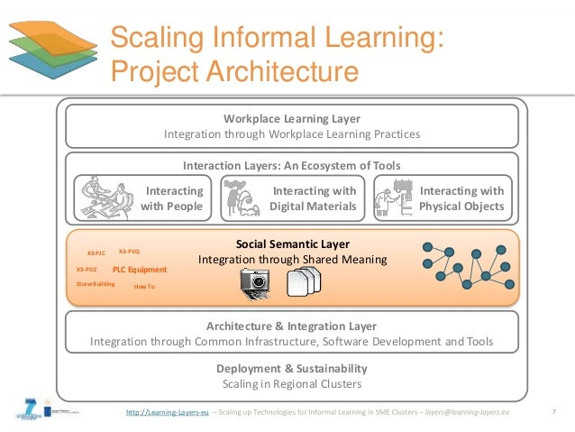 http://Learning-Layers-eu Deployment & Sustainability Scaling in Regional Clusters Scaling Informal Learning: Project Arch...