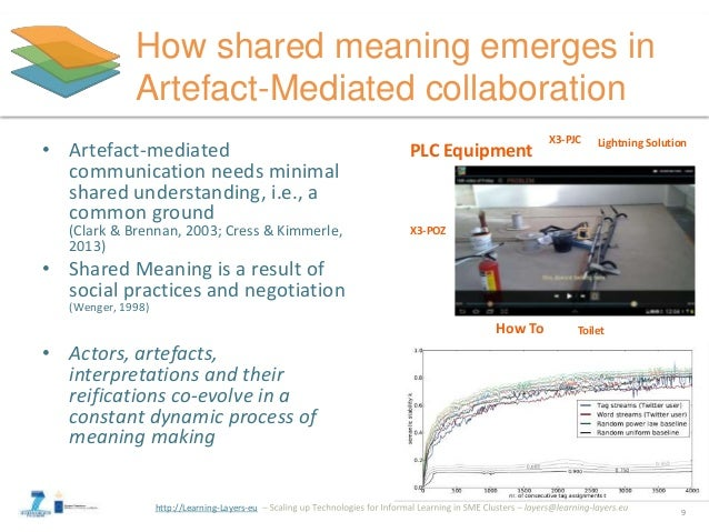 http://Learning-Layers-eu How shared meaning emerges in Artefact-Mediated collaboration • Artefact-mediated communication ...