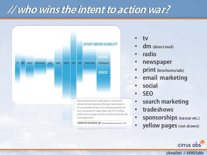 // who wins the intent to action war?                             •   tv                             •   dm (direct mail) ...