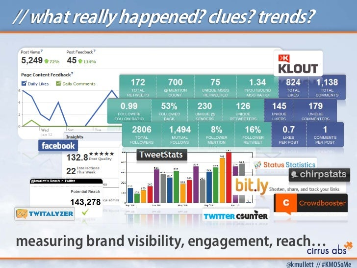 // what really happened? clues? trends?measuring brand visibility, engagement, reach…                                     ...