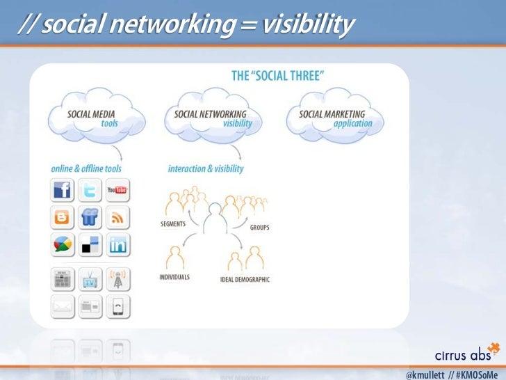 // social networking = visibility                                    @kmullett // #KMOSoMe