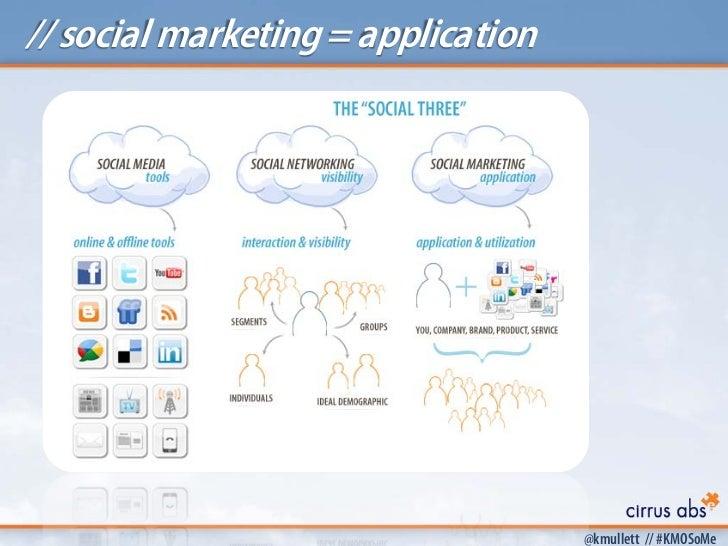 // social marketing = application                                    @kmullett // #KMOSoMe