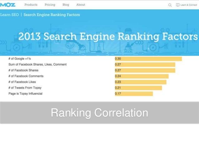 Ranking Correlation