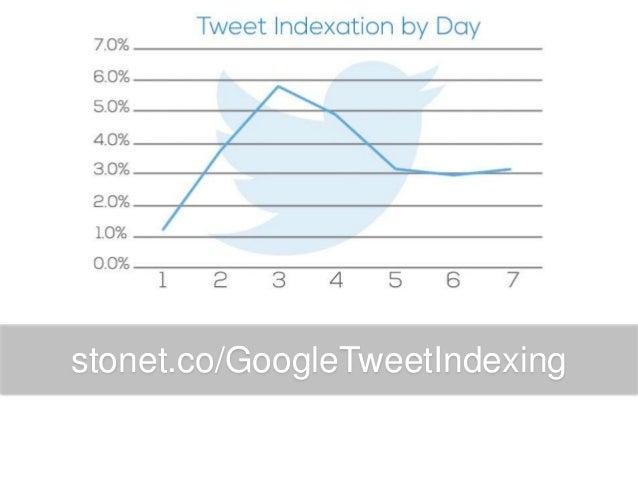 stonet.co/GoogleTweetIndexing