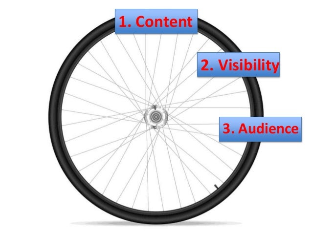 1 Content 2 Visibility 3 Audience 4 Fans5 Reinforcement 6 Authority 7 Discovery