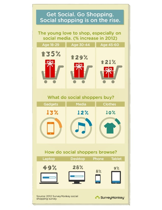 Get Social.  Go Shopping.   Social shopping is on the rise.                  The young love to shop,  especially on social...