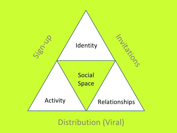 social relationships and identity online and How different are your online and offline personalities  we've given up the desire to mask our real identity online  with the biggest chunk of online time (around 30%) devoted to social.