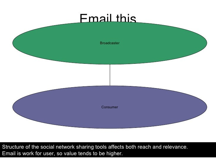 Email this Structure of the social network sharing tools affects both reach and relevance.  Email is work for user, so val...