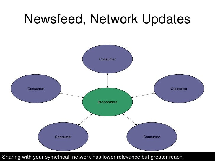 Newsfeed, Network Updates Sharing with your symetrical  network has lower relevance but greater reach Consumer Consumer Co...