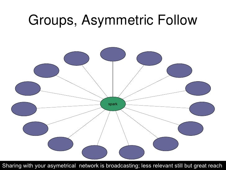 Groups, Asymmetric Follow Sharing with your asymetrical  network is broadcasting; less relevant still but great reach spark