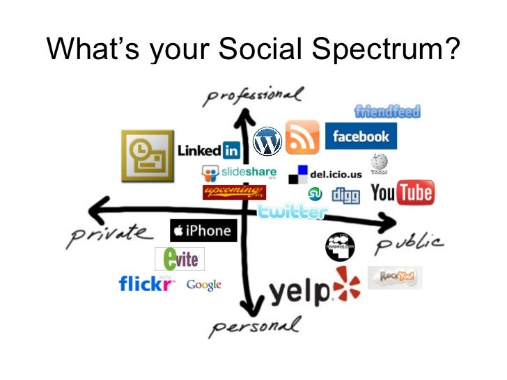 What's your Social Spectrum?