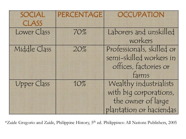 social stratification in the philippines Key words: economic mobility, class analysis, social stratification, philippines, household behavior i would like to thank professor james n anderson for granting me access to his data set and for his advice and encouragement i would also like to thank professor irma adelman for her advice and support however, all the.