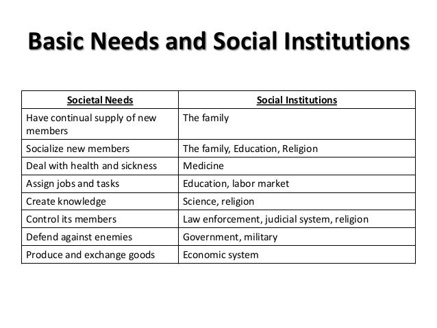 social institutions marriage and the family education religion government and economy This unit will introduce you to some of the most powerful and influential social institutions: family, religion, education, and government first, you will study the institution of family.