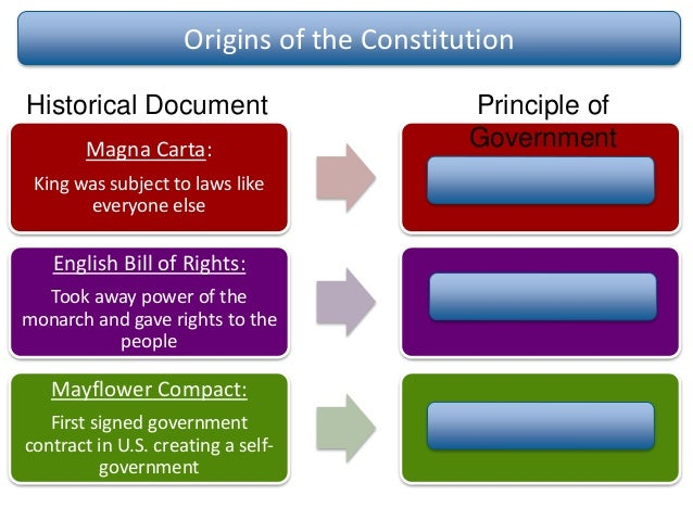 Social studiesstaar reviewcomprehensive process for amending the constitution 36 ccuart Image collections