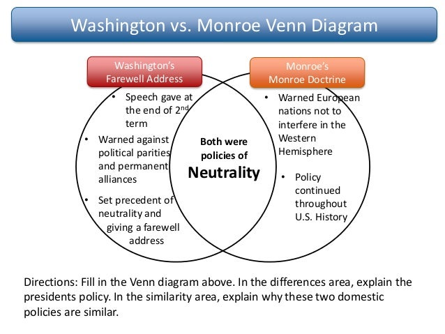 Federalist Venn Diagram Social Studies Collection Of Wiring Diagram