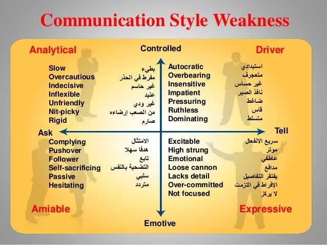 social styles Social style is not the same thing as personality social style refers only to surface behavior - a person's observable actions social style is not an absolute it is, instead, a matter of degree most.