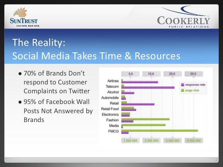 The Reality:Social Media Takes Time & Resources  70% of Brands Don't   respond to Customer   Complaints on Twitter  95% ...