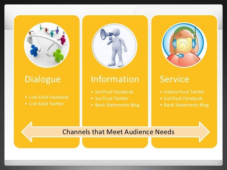Dialogue                 Information              Service                         • SunTrust Facebook      • AskSunTrust T...