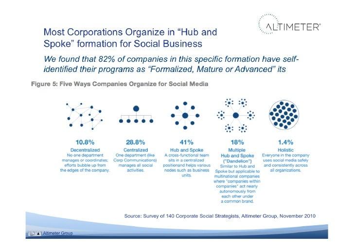 Social technologies