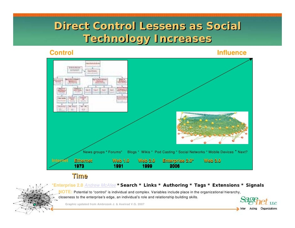 Direct Control Lessens as Social       Technology Increases Control                                                       ...