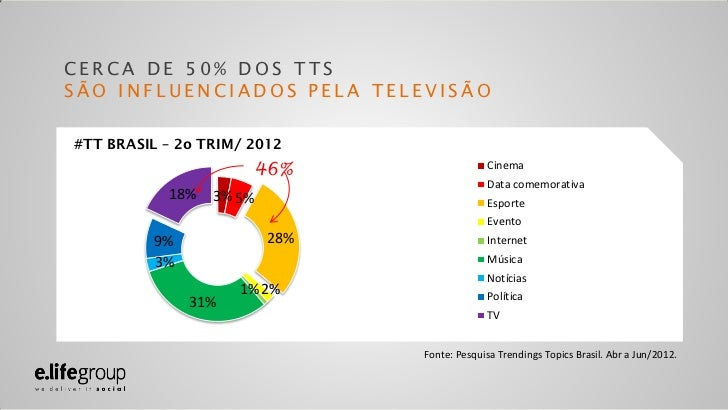 Palestra Digital Age - Social TV Slide 2