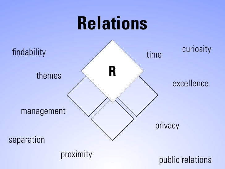 Relations findability                               curiosity                              time         themes            R...