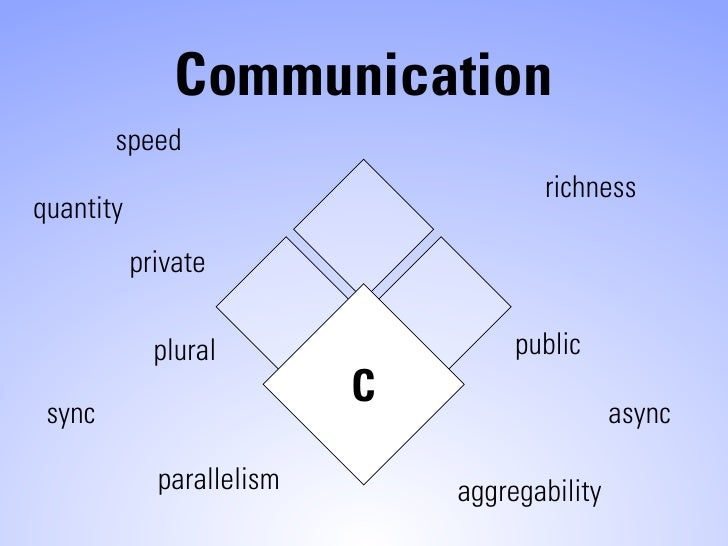 Communication         speed                                       richness quantity            private               plura...