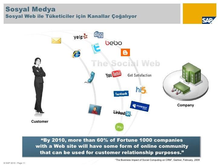 """Sosyal Medya Sosyal Web ile Tüketiciler için Kanallar Çoğalıyor<br />The Social Web<br />Company<br />Customer<br />""""By 20..."""